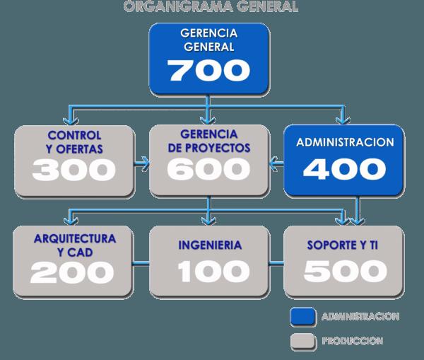 ec-organigrama_general.png